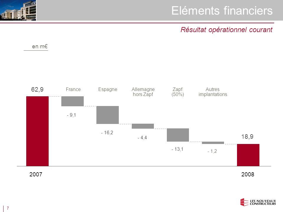 7 Eléments financiers 20082007 62,9 18,9 - 9,1 Résultat opérationnel courant FranceAllemagne hors Zapf Autres implantations Espagne - 16,2 - 4,4 - 13,1 Zapf (50%) - 1,2 en m