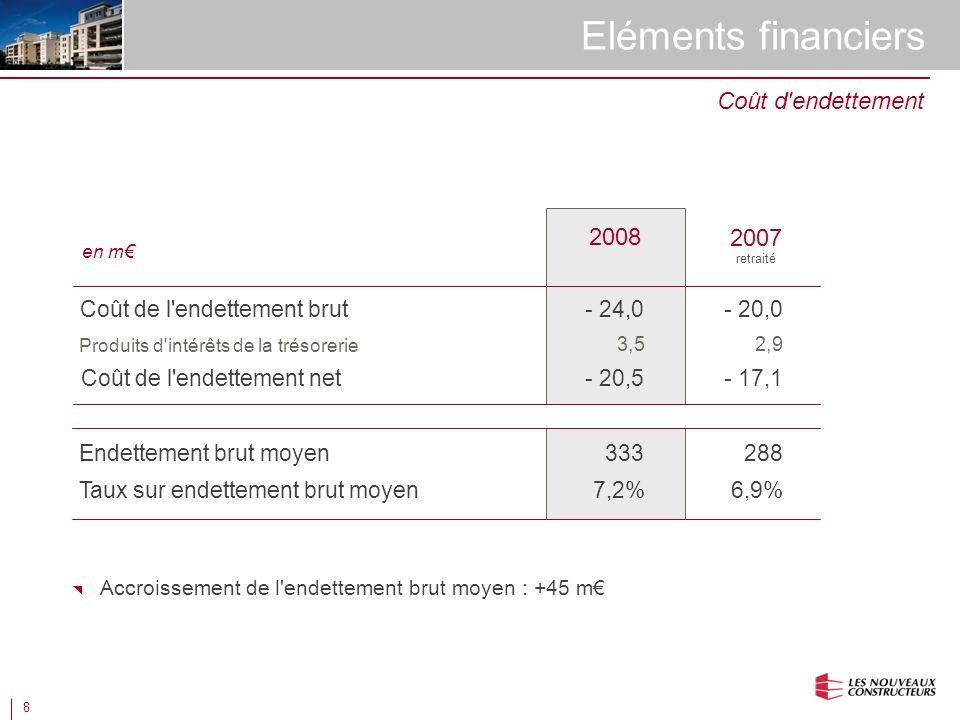 8 Eléments financiers en m Coût de l endettement brut 2008 Coût d endettement Produits d intérêts de la trésorerie Coût de l endettement net - 20,0 2,9 - 17,1 Endettement brut moyen288 Taux sur endettement brut moyen - 24,0 3,5 - 20,5 333 7,2%6,9% 2007 retraité Accroissement de l endettement brut moyen : +45 m
