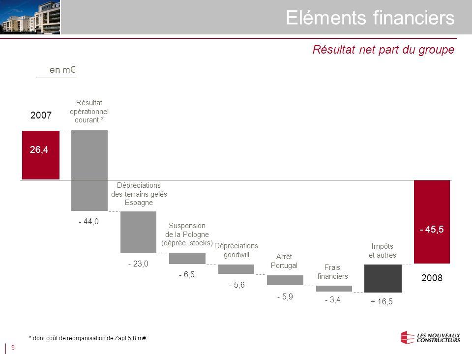9 Eléments financiers 2008 2007 26,4 - 45,5 - 44,0 Résultat net part du groupe Résultat opérationnel courant * Dépréciations des terrains gelés Espagne Dépréciations goodwill Impôts et autres - 5,6 + 16,5 - 23,0 Arrêt Portugal - 5,9 Suspension de la Pologne (dépréc.
