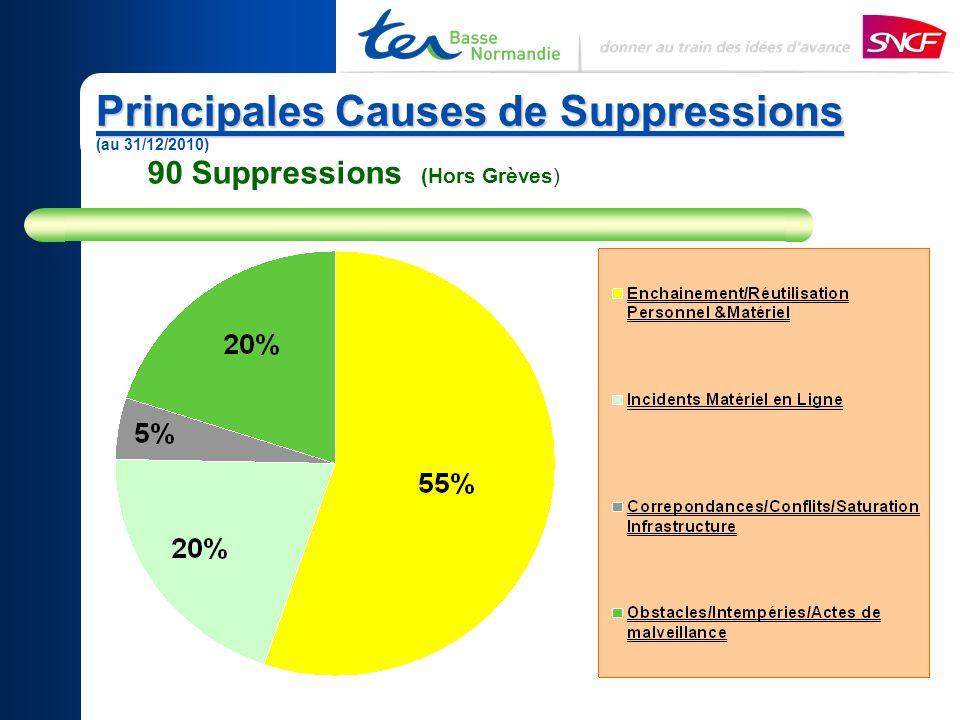 Principales Causes de Suppressions Principales Causes de Suppressions (au 31/12/2010) 90 Suppressions (Hors Grèves)