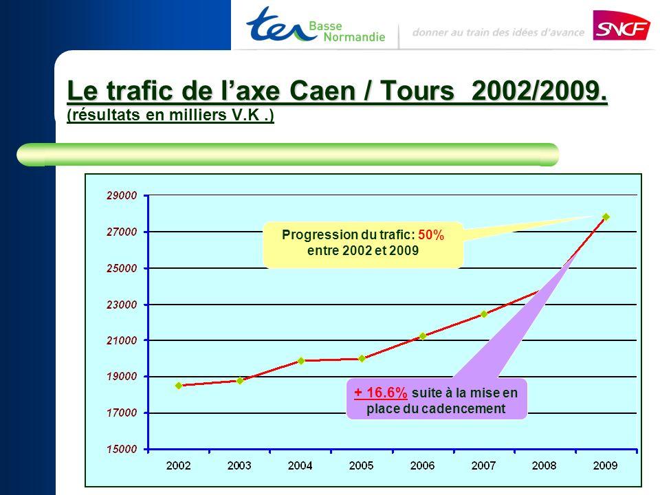 Le trafic de laxe Caen / Tours 2002/2009. Le trafic de laxe Caen / Tours 2002/2009.