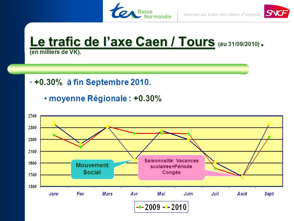 Le trafic de laxe Caen / Tours Le trafic de laxe Caen / Tours (au 31/09/2010).