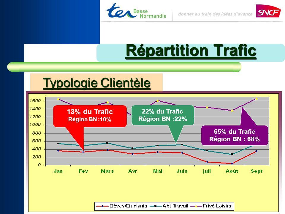 Répartition Trafic 13% du Trafic Région BN :10% 22% du Trafic Région BN :22% 65% du Trafic Région BN : 68% Typologie Clientèle