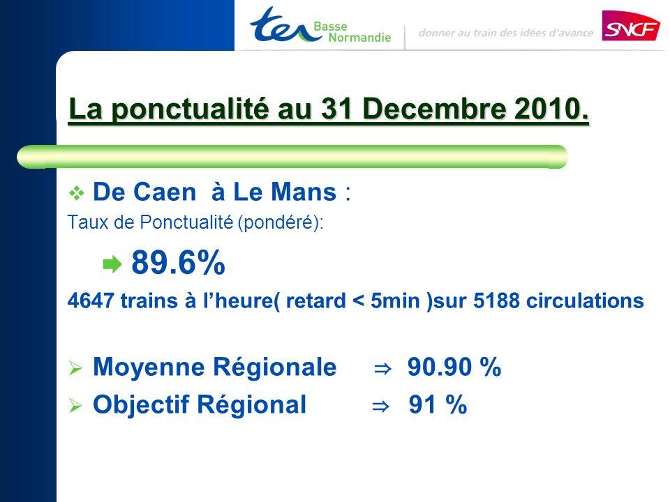La ponctualité au 31 Decembre 2010.