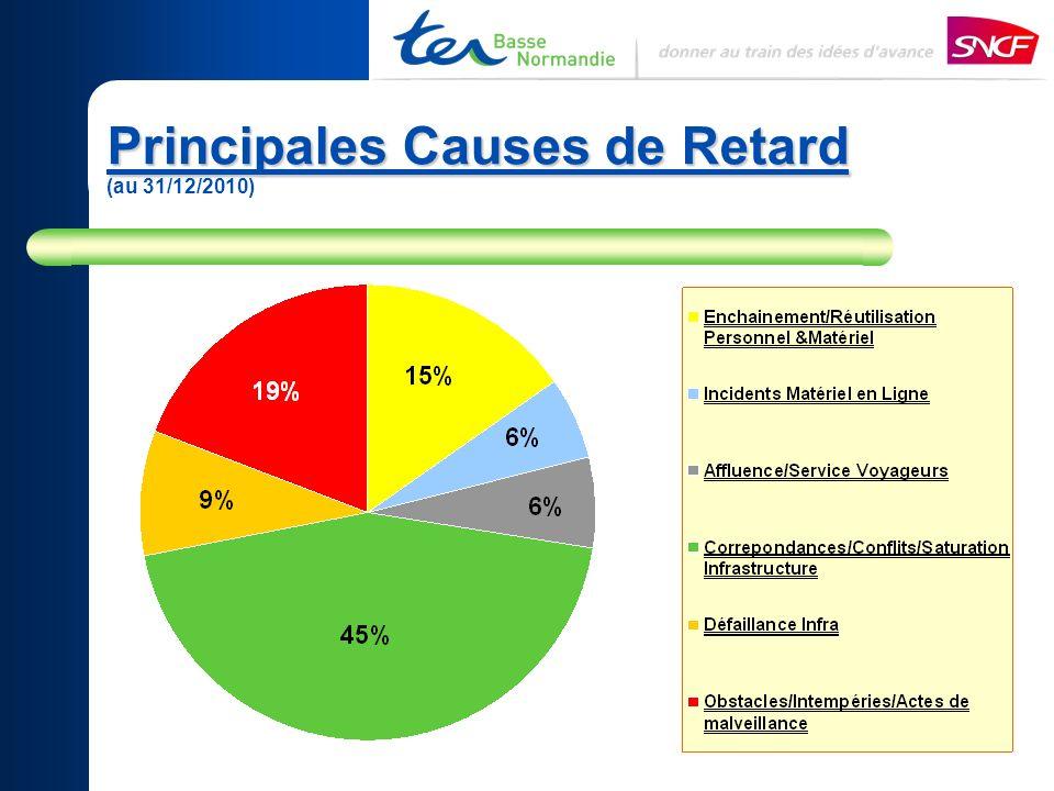 Principales Causes de Retard Principales Causes de Retard (au 31/12/2010)