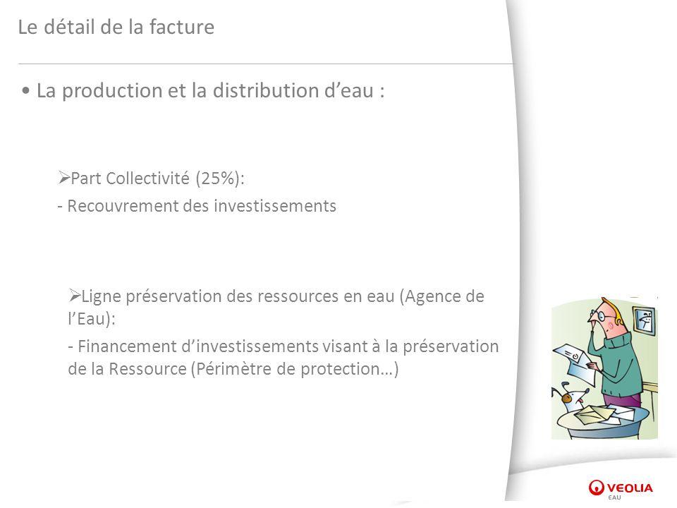 Le détail de la facture La production et la distribution deau : Part Collectivité (25%): - Recouvrement des investissements Ligne préservation des ressources en eau (Agence de lEau): - Financement dinvestissements visant à la préservation de la Ressource (Périmètre de protection…)