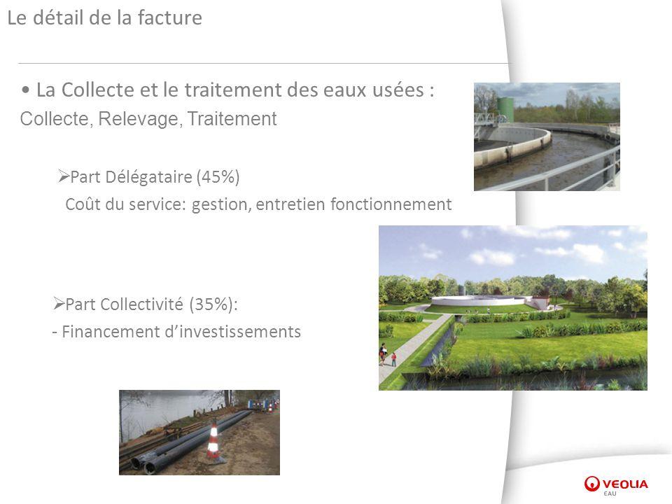 Le détail de la facture La Collecte et le traitement des eaux usées : Collecte, Relevage, Traitement Part Délégataire (45%) Coût du service: gestion, entretien fonctionnement Part Collectivité (35%): - Financement dinvestissements