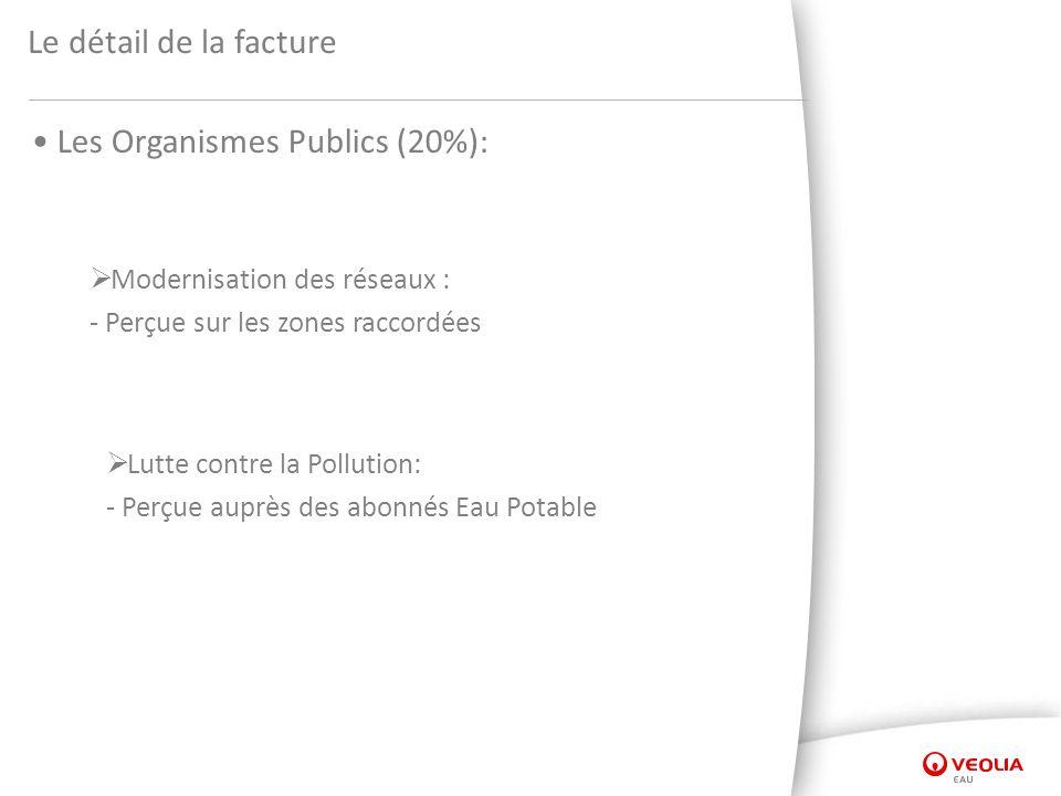 Le détail de la facture Les Organismes Publics (20%): Modernisation des réseaux : - Perçue sur les zones raccordées Lutte contre la Pollution: - Perçu
