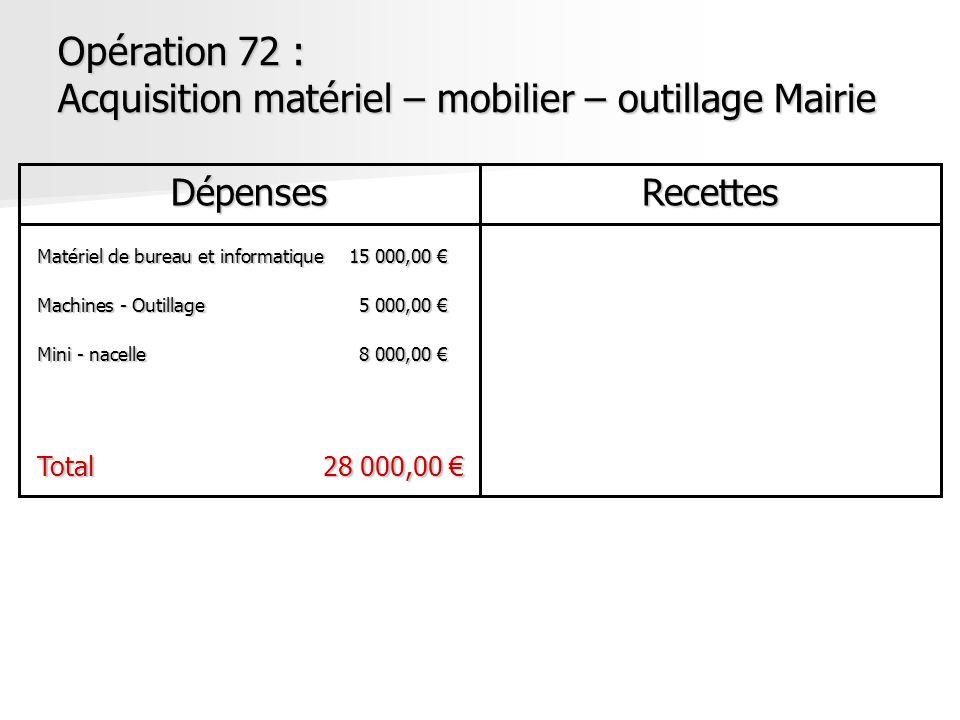 Opération 72 : Acquisition matériel – mobilier – outillage Mairie DépensesRecettes Matériel de bureau et informatique15 000,00 Matériel de bureau et i
