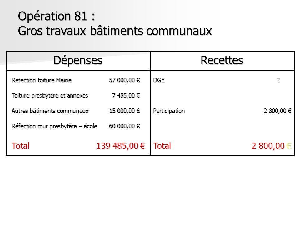 Opération 81 : Gros travaux bâtiments communaux DépensesRecettes Réfection toiture Mairie57 000,00 Réfection toiture Mairie57 000,00 Toiture presbytèr