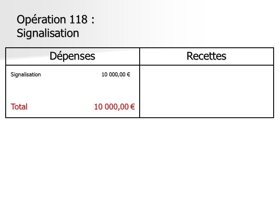 Opération 118 : Signalisation DépensesRecettes Signalisation10 000,00 Signalisation10 000,00 Total10 000,00 Total10 000,00