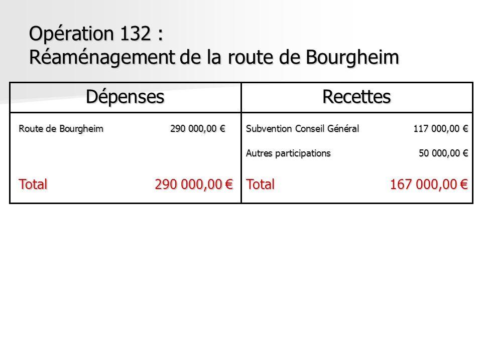 Opération 132 : Réaménagement de la route de Bourgheim DépensesRecettes Route de Bourgheim290 000,00 Route de Bourgheim290 000,00 Total290 000,00 Tota