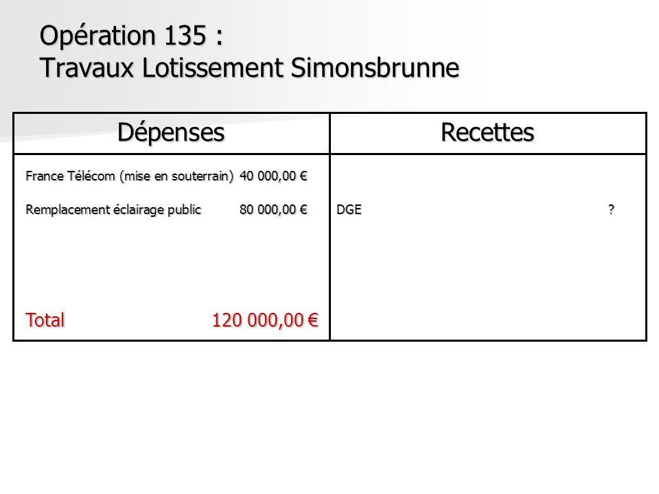 Opération 135 : Travaux Lotissement Simonsbrunne DépensesRecettes France Télécom (mise en souterrain)40 000,00 France Télécom (mise en souterrain)40 0