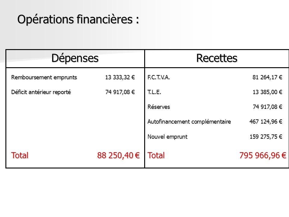 Opérations financières : DépensesRecettes Remboursement emprunts13 333,32 Remboursement emprunts13 333,32 Déficit antérieur reporté74 917,08 Déficit a