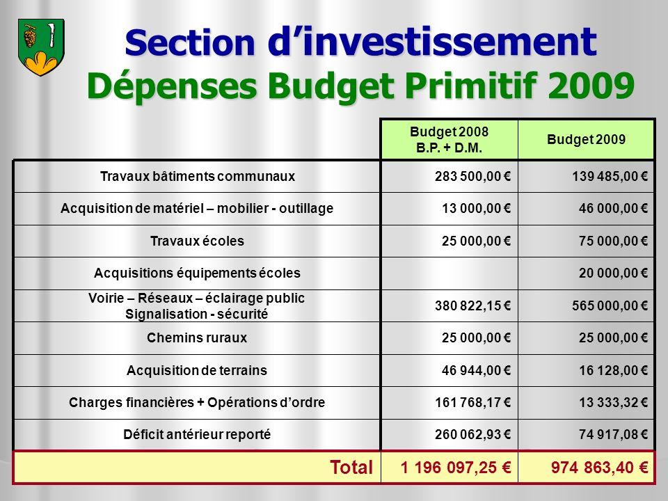 Section dinvestissement Dépenses Budget Primitif 2009 75 000,00 25 000,00 Travaux écoles 16 128,00 46 944,00 Acquisition de terrains 25 000,00 Chemins
