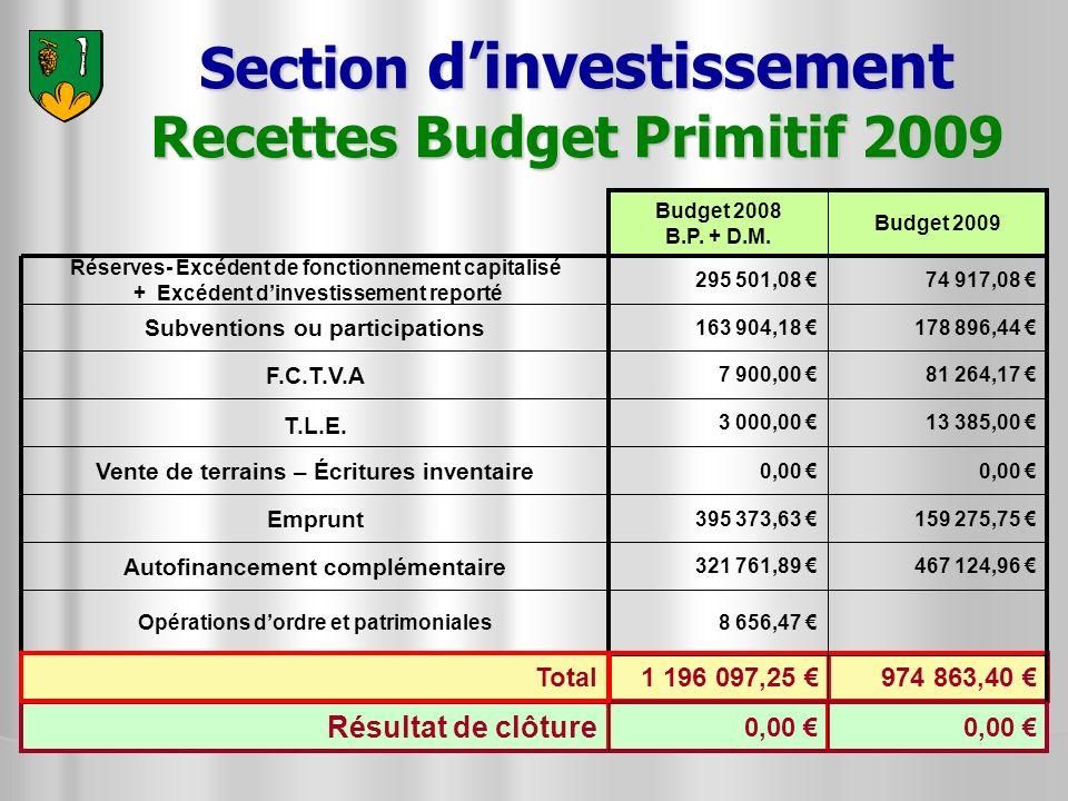 974 863,40 1 196 097,25 Section dinvestissement Recettes Budget Primitif 2009 81 264,17 7 900,00 F.C.T.V.A 467 124,96 321 761,89 Autofinancement compl
