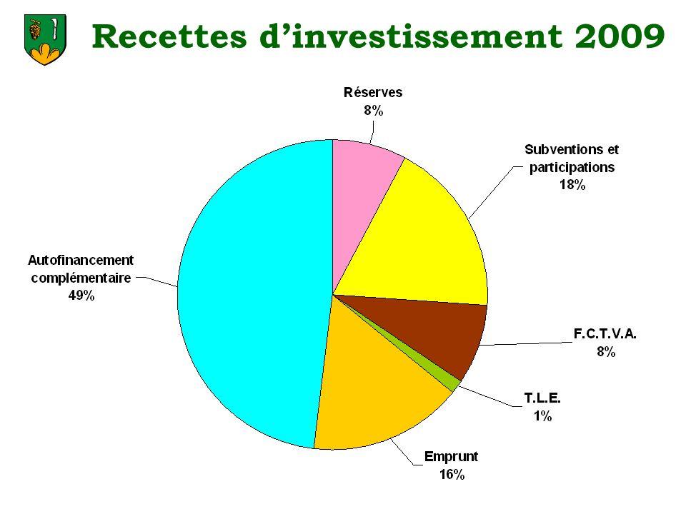 Recettes dinvestissement 2009