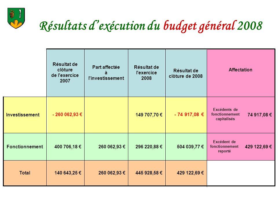 Résultats dexécution du budget général 2008 429 122,69 445 928,58 260 062,93 140 643,25 Total 429 122,69 Excédent de fonctionnement reporté 504 039,77