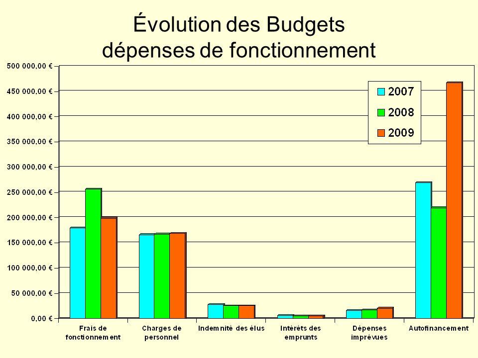Évolution des Budgets dépenses de fonctionnement