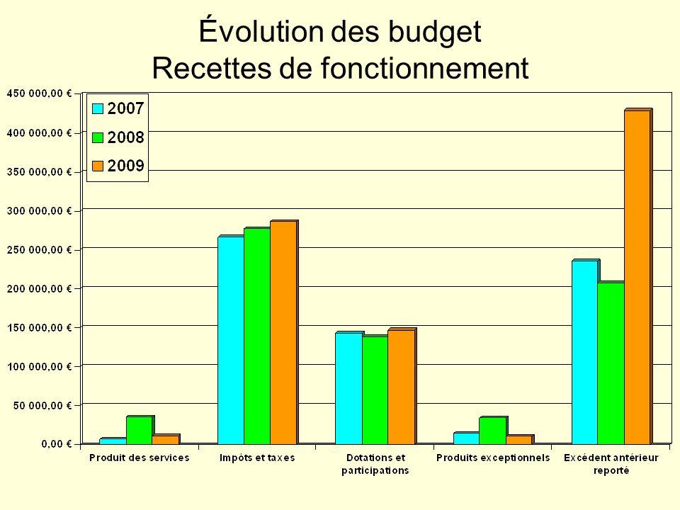 Évolution des budget Recettes de fonctionnement