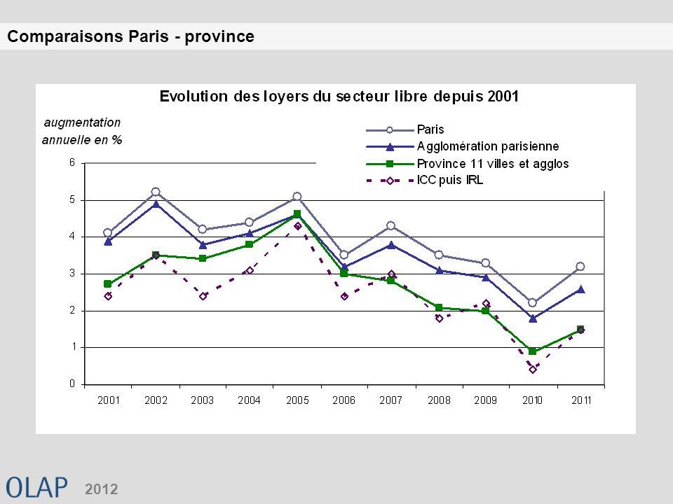 Comparaisons Paris - province 2012