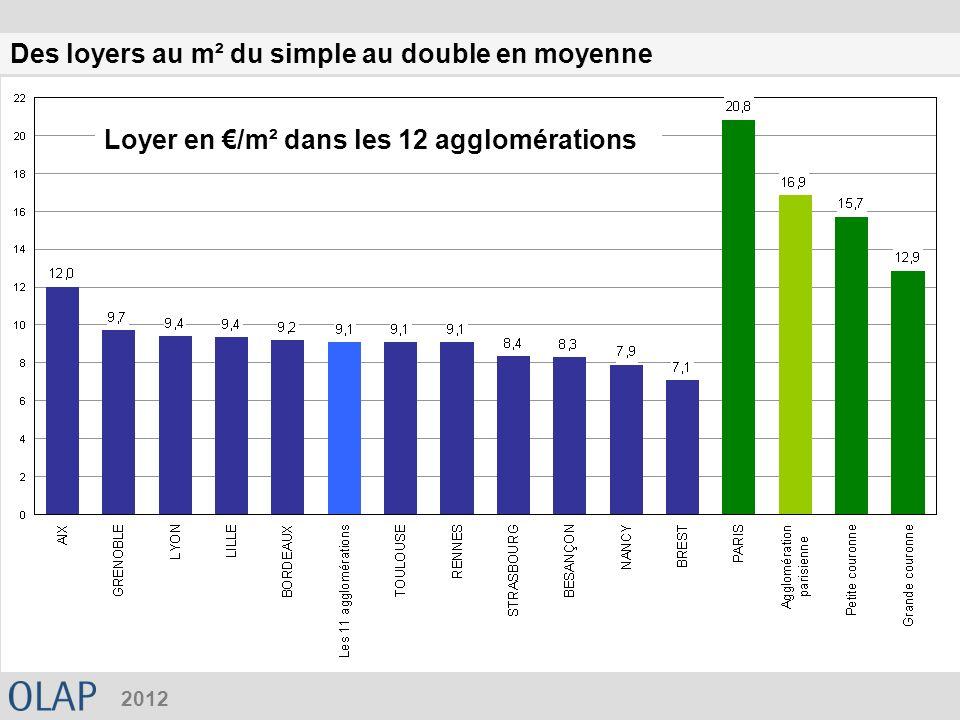 Des loyers au m² du simple au double en moyenne 2012 Loyer en /m² dans les 12 agglomérations