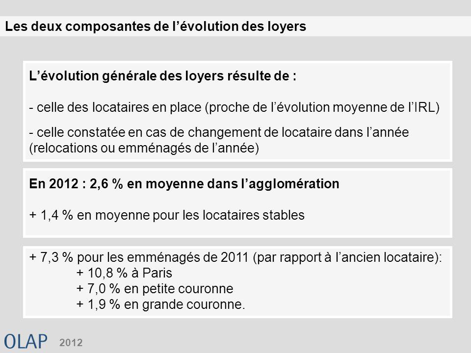 Les deux composantes de lévolution des loyers 2012 Lévolution générale des loyers résulte de : - celle des locataires en place (proche de lévolution moyenne de lIRL) - celle constatée en cas de changement de locataire dans lannée (relocations ou emménagés de lannée) En 2012 : 2,6 % en moyenne dans lagglomération + 1,4 % en moyenne pour les locataires stables + 7,3 % pour les emménagés de 2011 (par rapport à lancien locataire): + 10,8 % à Paris + 7,0 % en petite couronne + 1,9 % en grande couronne.