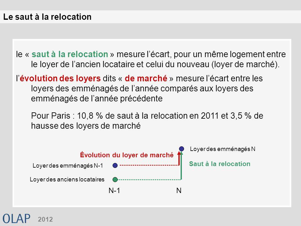 Le saut à la relocation 2012 le « saut à la relocation » mesure lécart, pour un même logement entre le loyer de lancien locataire et celui du nouveau (loyer de marché).