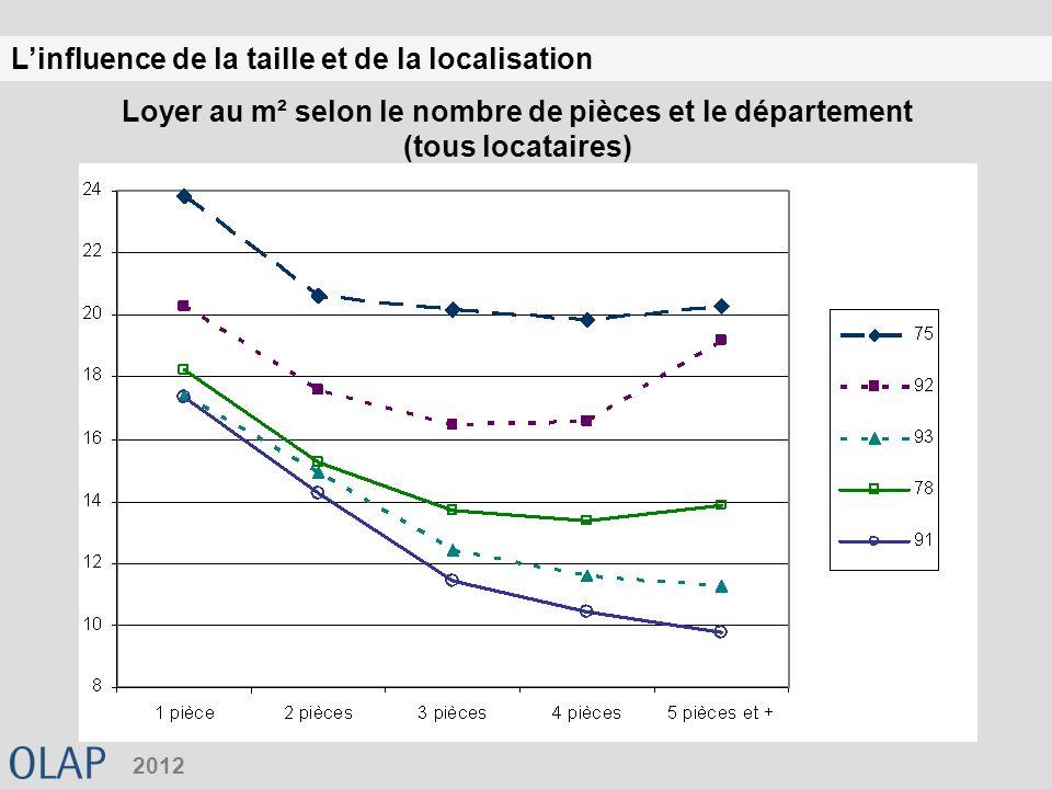 Linfluence de la taille et de la localisation 2012 Loyer au m² selon le nombre de pièces et le département (tous locataires)