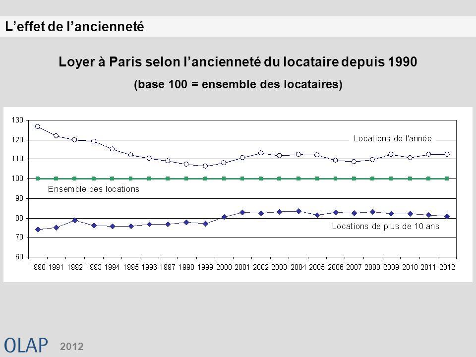 Leffet de lancienneté 2012 Loyer à Paris selon lancienneté du locataire depuis 1990 (base 100 = ensemble des locataires)