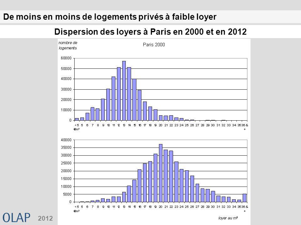 De moins en moins de logements privés à faible loyer 2012 Dispersion des loyers à Paris en 2000 et en 2012