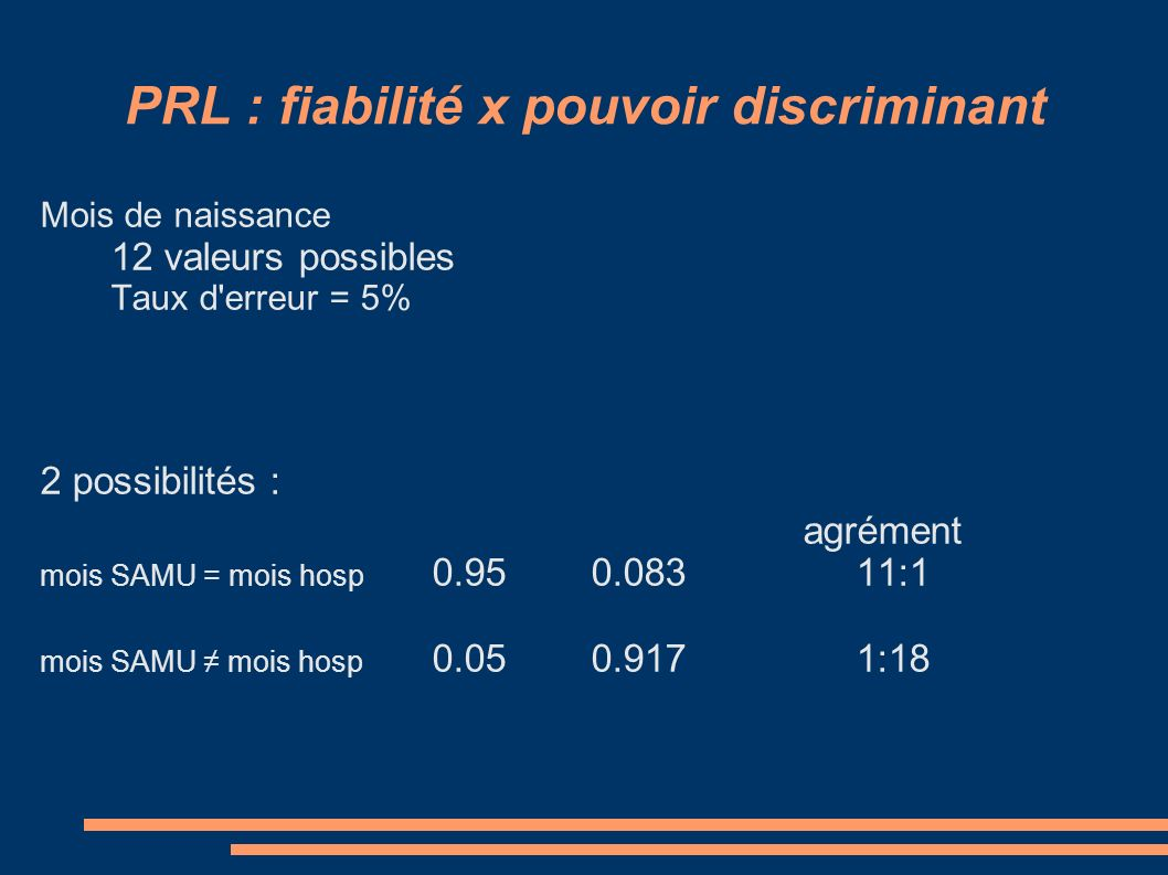 PRL : fiabilité x pouvoir discriminant Mois de naissance 12 valeurs possibles Taux d erreur = 5% 2 possibilités : agrément mois SAMU = mois hosp 0.950.08311:1 mois SAMU mois hosp 0.050.9171:18