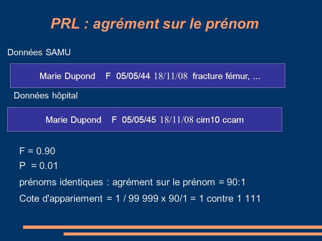PRL : agrément sur le nom F = 0.90 P = 0.004 noms identiques : agrément sur le nom = 22:1 Cote d appariement = 1 / 1 111 x 22 / 1 = 1 contre 51 Marie Dupond F 05/05/44 18/11/08 fracture fémur,...