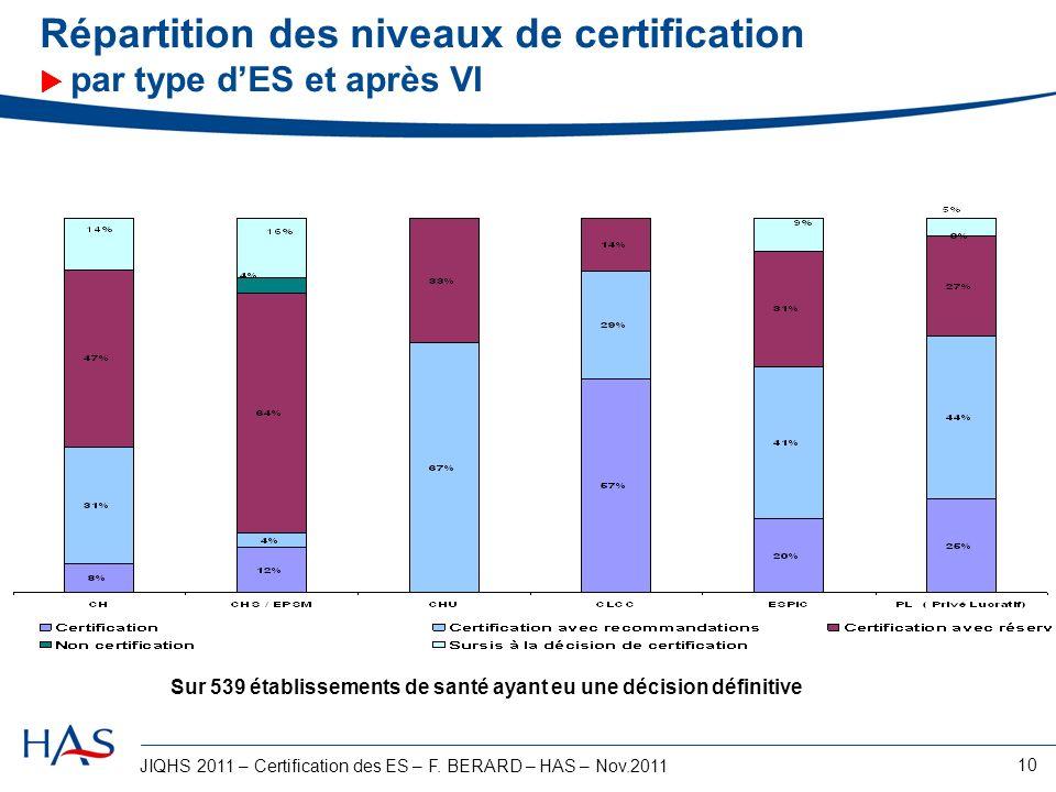 JIQHS 2011 – Certification des ES – F. BERARD – HAS – Nov.2011 10 Répartition des niveaux de certification par type dES et après VI Sur 539 établissem
