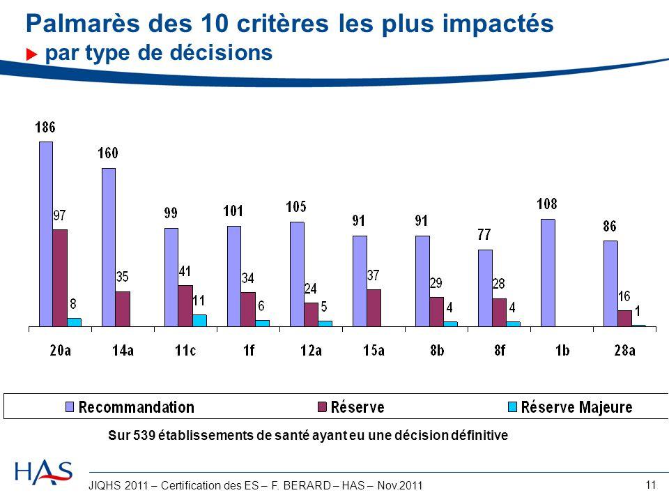 JIQHS 2011 – Certification des ES – F. BERARD – HAS – Nov.2011 11 Palmarès des 10 critères les plus impactés par type de décisions Sur 539 établisseme
