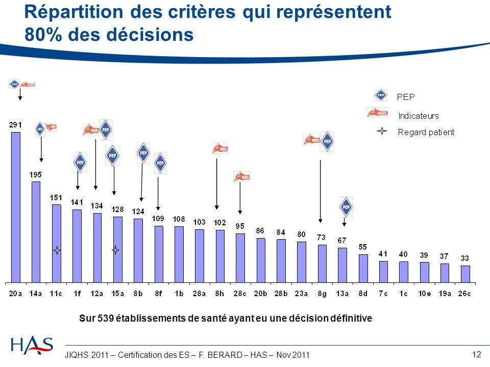 JIQHS 2011 – Certification des ES – F. BERARD – HAS – Nov.2011 12 Répartition des critères qui représentent 80% des décisions Sur 539 établissements d