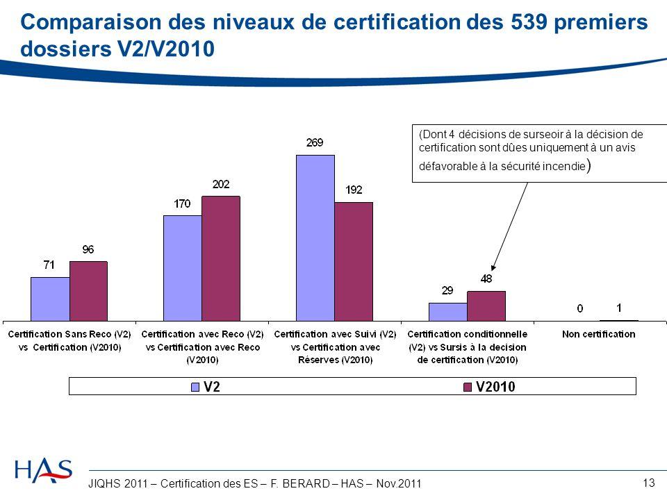 JIQHS 2011 – Certification des ES – F. BERARD – HAS – Nov.2011 13 Comparaison des niveaux de certification des 539 premiers dossiers V2/V2010 (Dont 4