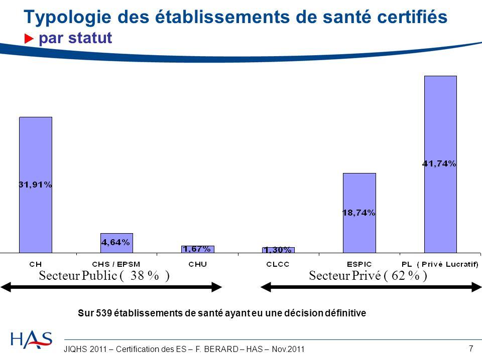 JIQHS 2011 – Certification des ES – F. BERARD – HAS – Nov.2011 7 Typologie des établissements de santé certifiés par statut Secteur Public ( 38 % ) Se