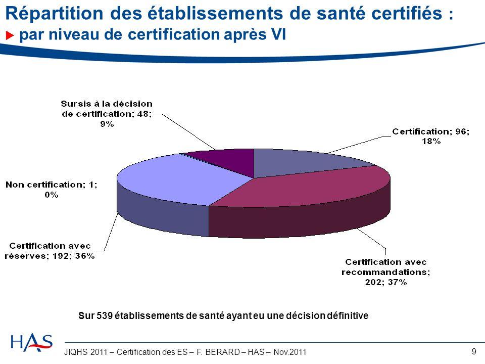JIQHS 2011 – Certification des ES – F. BERARD – HAS – Nov.2011 9 Répartition des établissements de santé certifiés : par niveau de certification après