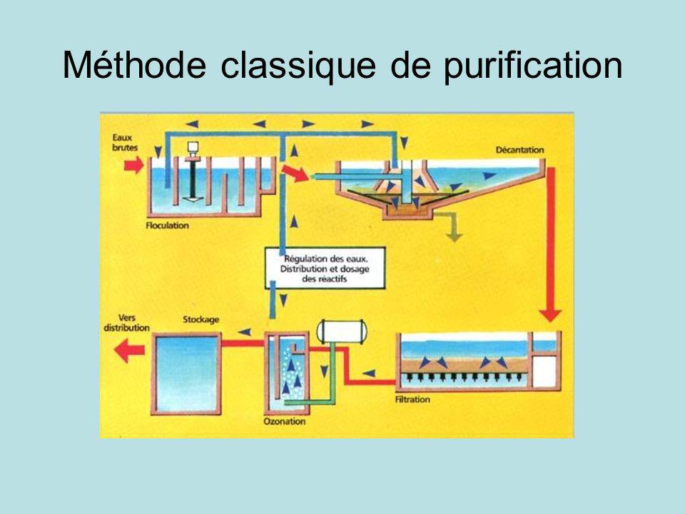 Méthode classique de purification