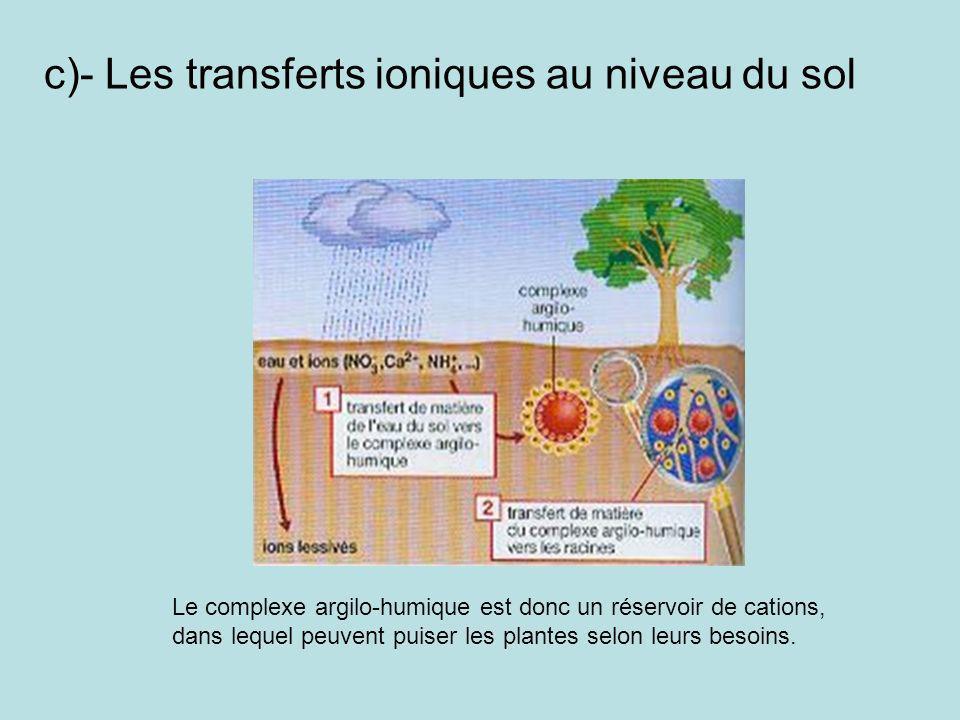 c)- Les transferts ioniques au niveau du sol Le complexe argilo-humique est donc un réservoir de cations, dans lequel peuvent puiser les plantes selon