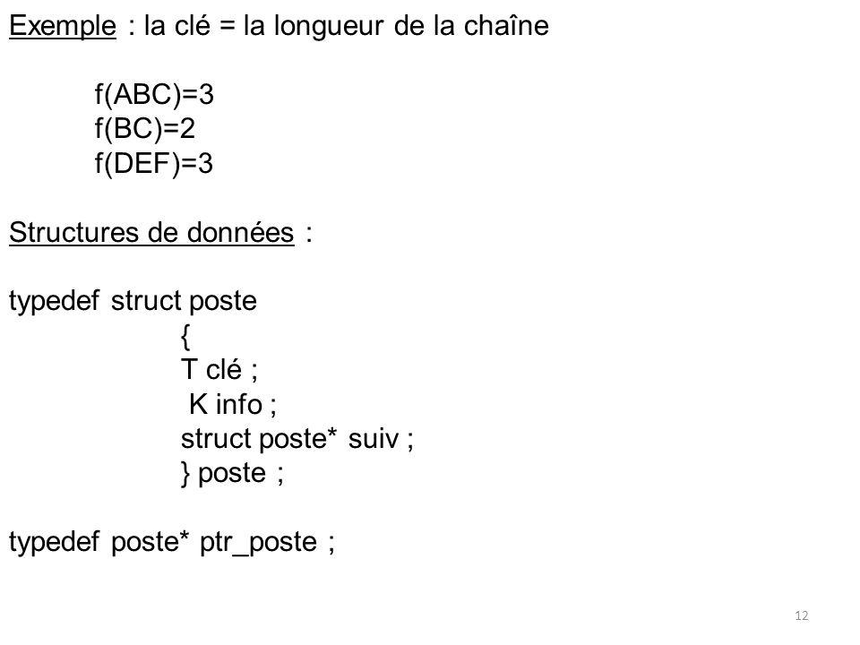 Exemple : la clé = la longueur de la chaîne f(ABC)=3 f(BC)=2 f(DEF)=3 Structures de données : typedef struct poste { T clé ; K info ; struct poste* su