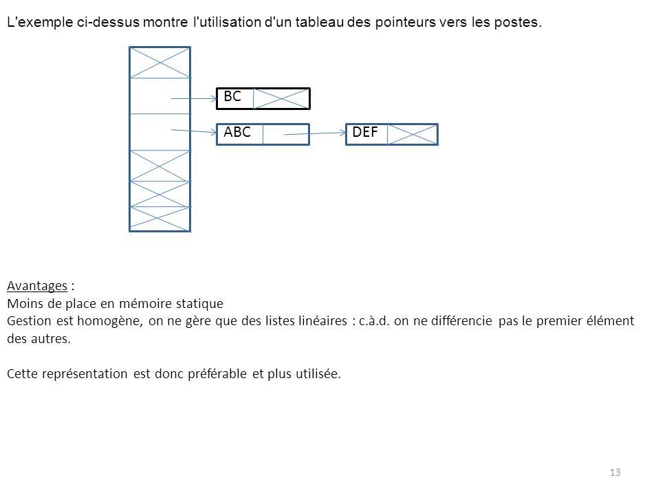 L'exemple ci-dessus montre l'utilisation d'un tableau des pointeurs vers les postes. Avantages : Moins de place en mémoire statique Gestion est homogè