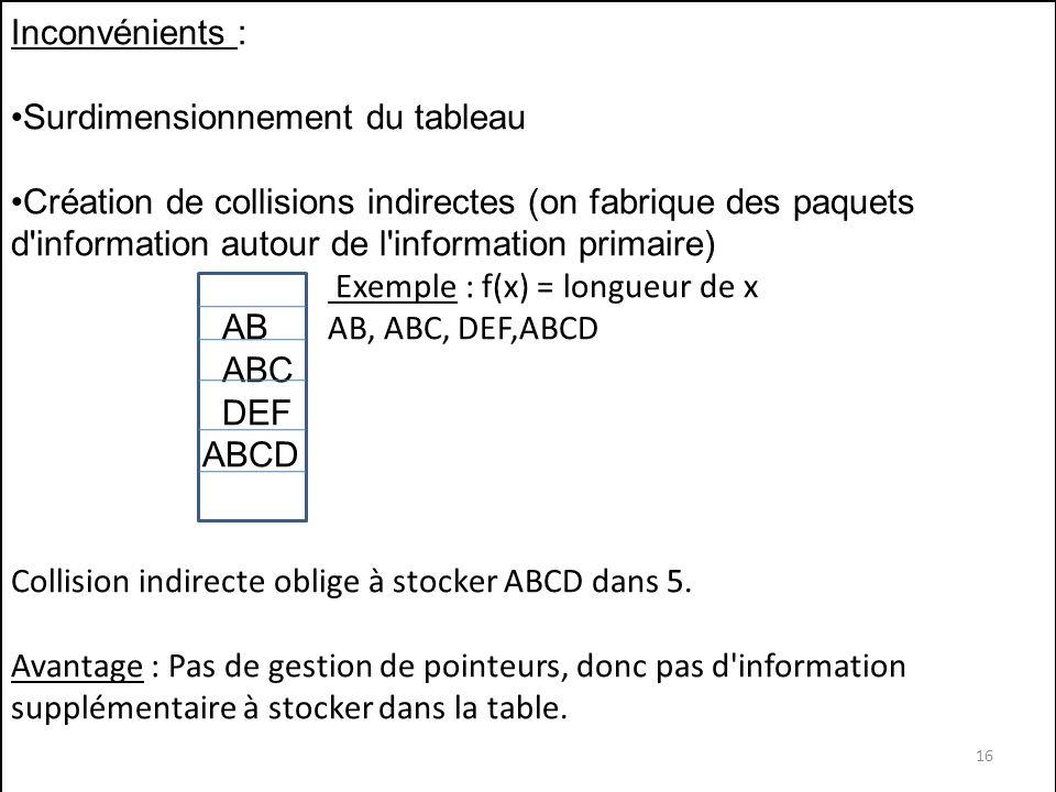 Inconvénients : Surdimensionnement du tableau Création de collisions indirectes (on fabrique des paquets d'information autour de l'information primair