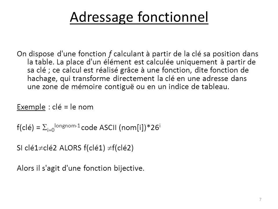 Adressage fonctionnel On dispose d'une fonction f calculant à partir de la clé sa position dans la table. La place d'un élément est calculée uniquemen