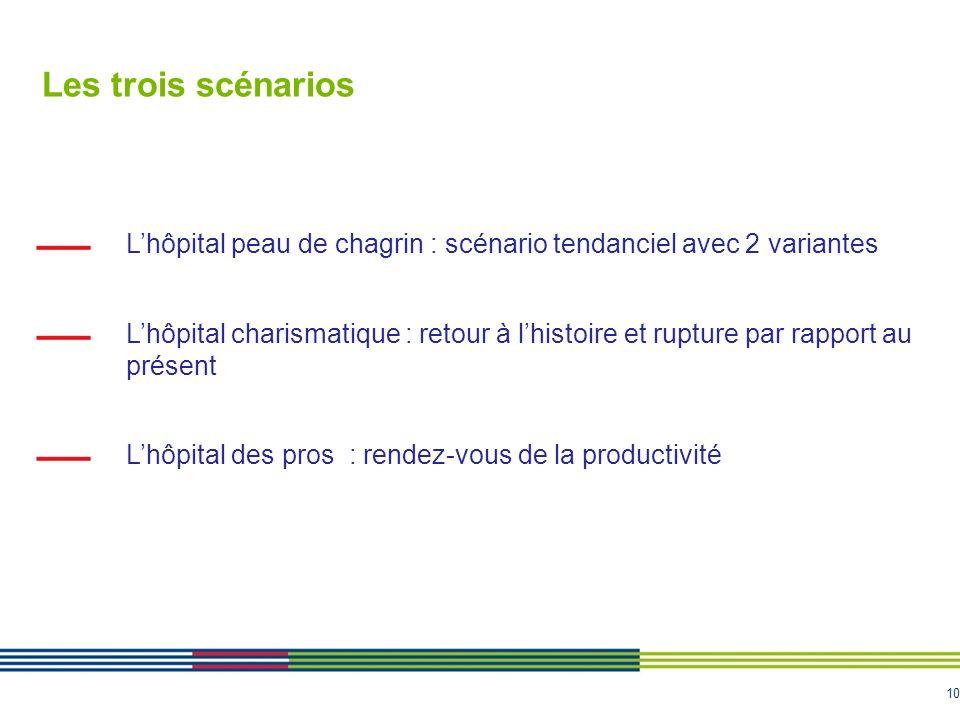 10 Les trois scénarios Lhôpital peau de chagrin : scénario tendanciel avec 2 variantes Lhôpital charismatique : retour à lhistoire et rupture par rapp