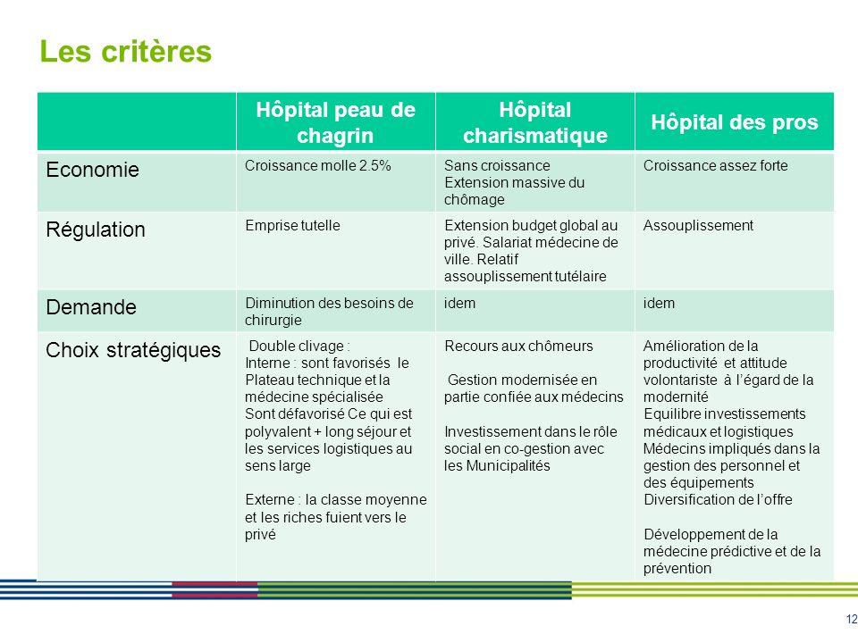 12 Les critères Hôpital peau de chagrin Hôpital charismatique Hôpital des pros Economie Croissance molle 2.5%Sans croissance Extension massive du chôm