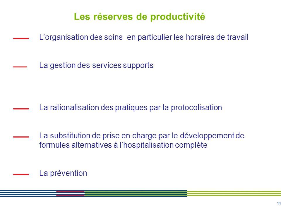 14 Les réserves de productivité Lorganisation des soins en particulier les horaires de travail La gestion des services supports La rationalisation des
