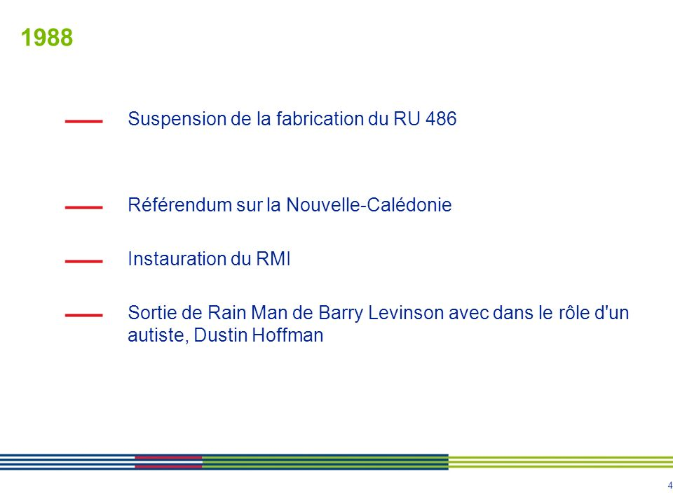 4 1988 Suspension de la fabrication du RU 486 Référendum sur la Nouvelle-Calédonie Instauration du RMI Sortie de Rain Man de Barry Levinson avec dans