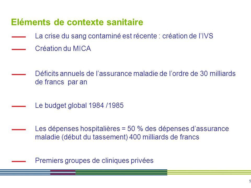 5 Eléments de contexte sanitaire La crise du sang contaminé est récente : création de lIVS Création du MICA Déficits annuels de lassurance maladie de
